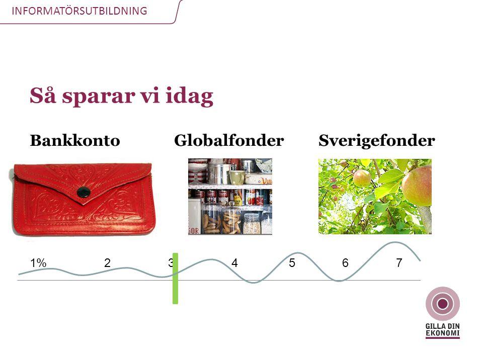 Så sparar vi idag Bankkonto Globalfonder Sverigefonder 1% 2 3 4 5 6 7