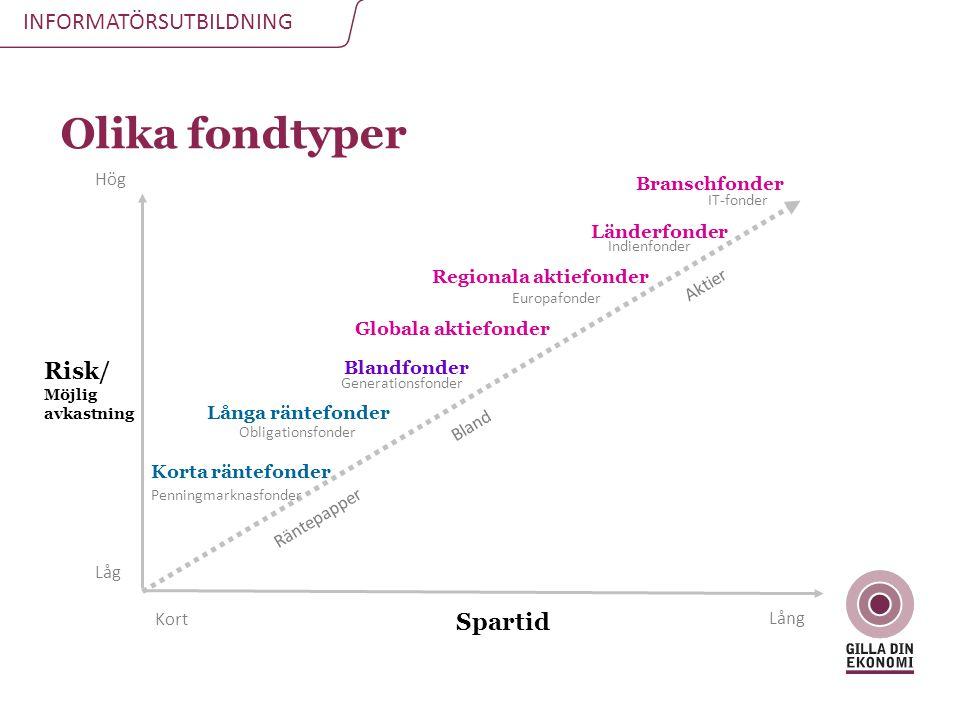 Olika fondtyper Risk/ Spartid Hög Branschfonder Länderfonder