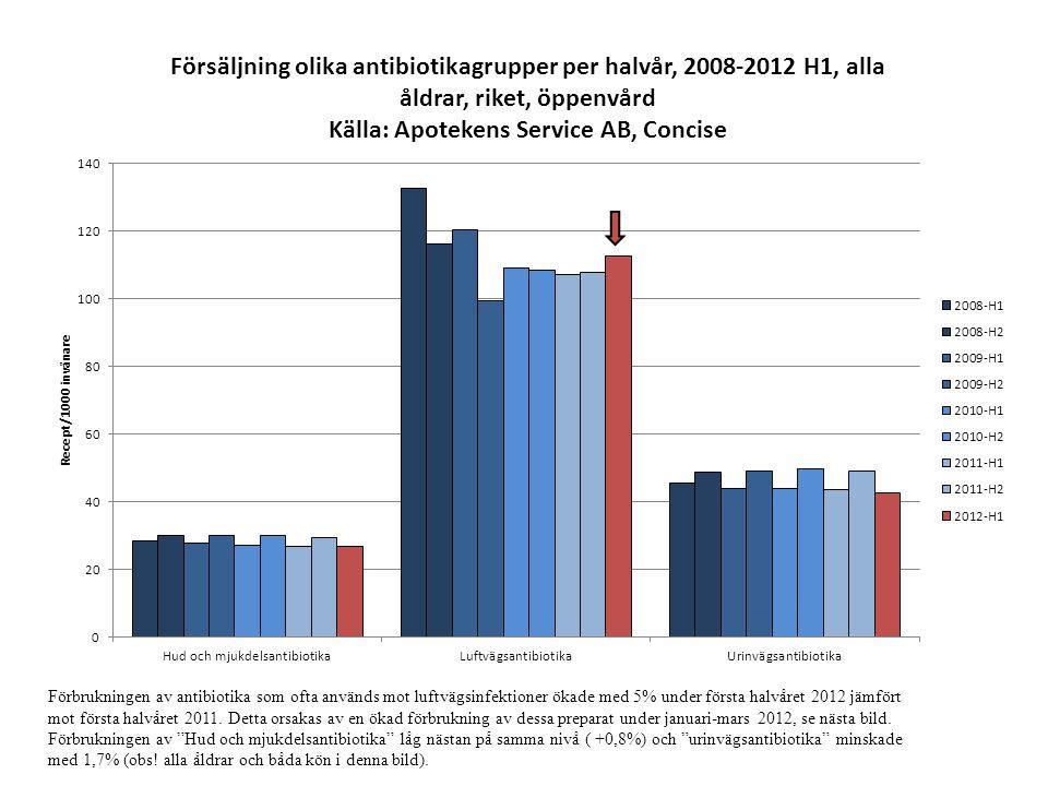 Förbrukningen av antibiotika som ofta används mot luftvägsinfektioner ökade med 5% under första halvåret 2012 jämfört mot första halvåret 2011.