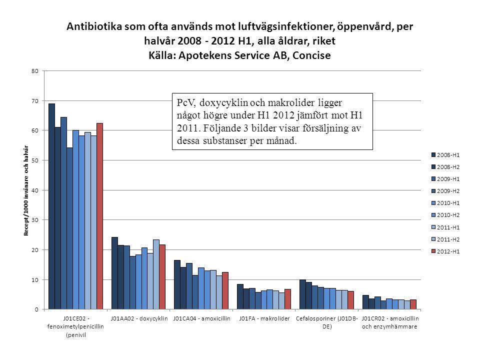 PcV, doxycyklin och makrolider ligger något högre under H1 2012 jämfört mot H1 2011.