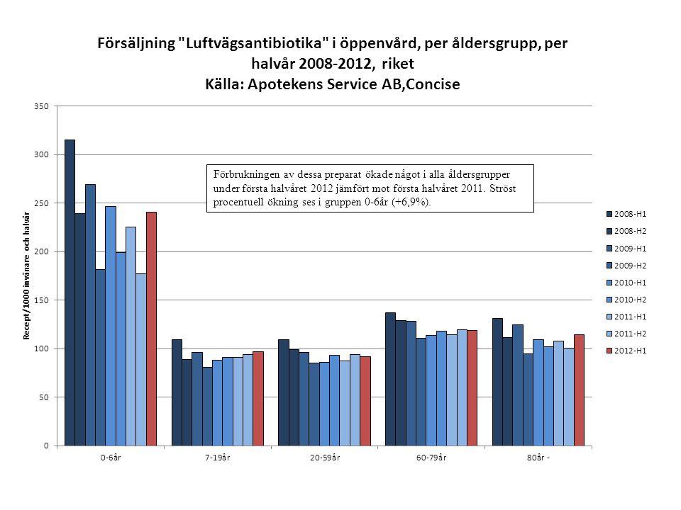 Förbrukningen av dessa preparat ökade något i alla åldersgrupper under första halvåret 2012 jämfört mot första halvåret 2011. Ströst procentuell ökning ses i gruppen 0-6år (+6,9%).