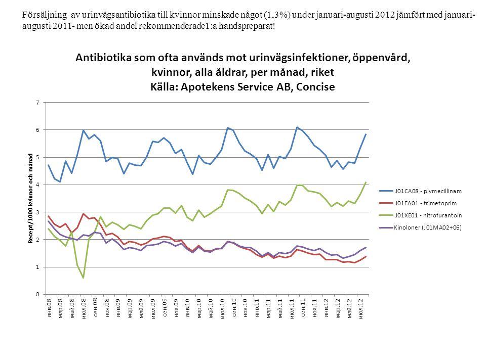Försäljning av urinvägsantibiotika till kvinnor minskade något (1,3%) under januari-augusti 2012 jämfört med januari- augusti 2011- men ökad andel rekommenderade1:a handspreparat!