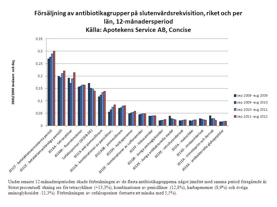 Under senaste 12-månadersperioden ökade förbrukningen av de flesta antibiotikagrupperna något jämfört med samma period föregående år.