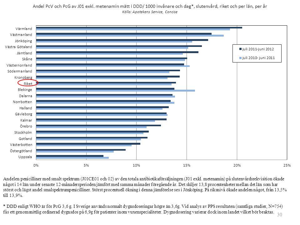 Andelen penicilliner med smalt spektrum (J01CE01 och 02) av den totala antibiotikaförsäljningen (J01 exkl. metenamin) på slutenvårdsrekvisition ökade något i 14 län under senaste 12-månadersperioden jämfört med samma månader föregående år. Det skiljer 13,8 procentenheter mellan det län som har störst och lägst andel smalspektrumpenicilliner. Störst procentuell ökning i denna jämförelse ses i Jönköping. På riksnivå ökade andelen något, från 13,5% till 13,9%.