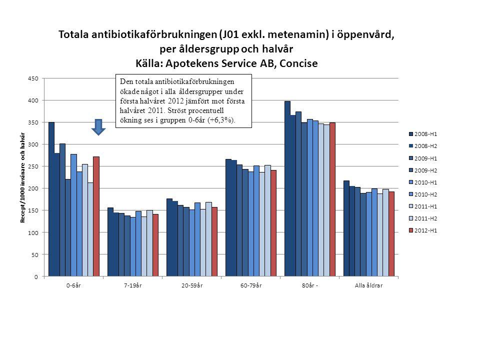 Den totala antibiotikaförbrukningen ökade något i alla åldersgrupper under första halvåret 2012 jämfört mot första halvåret 2011. Ströst procentuell ökning ses i gruppen 0-6år (+6,3%).