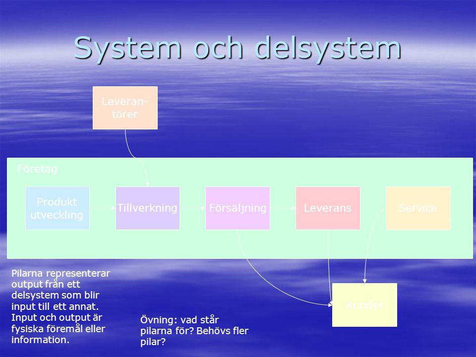 System och delsystem Leveran- törer Företag Produkt utveckling