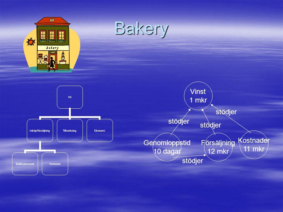 Bakery Vinst 1 mkr stödjer stödjer stödjer Kostnader 11 mkr