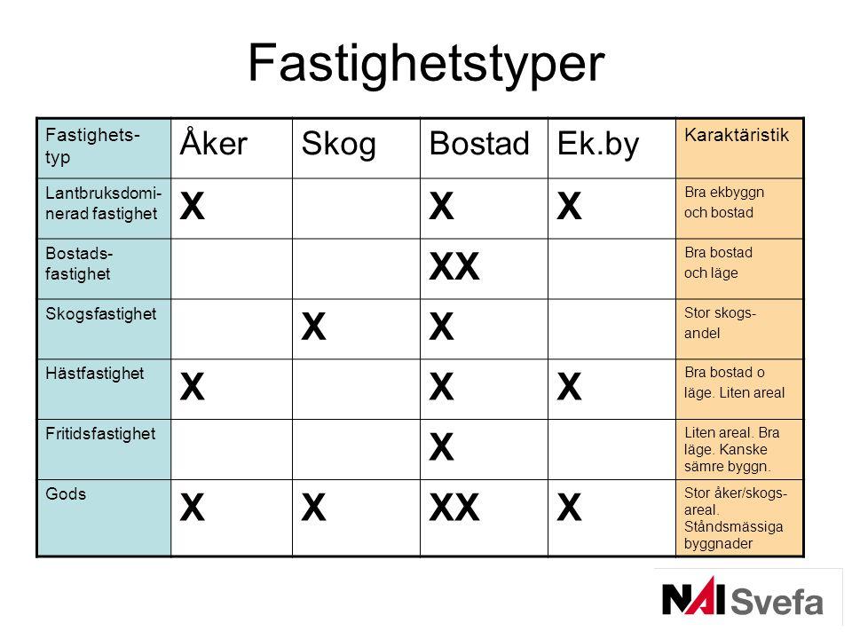Fastighetstyper X XX Åker Skog Bostad Ek.by Fastighets-typ