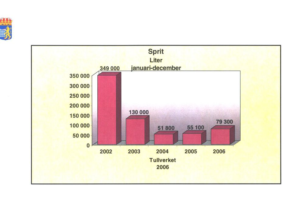 Beslagen minskar kraftigt 2003 och framåt varför