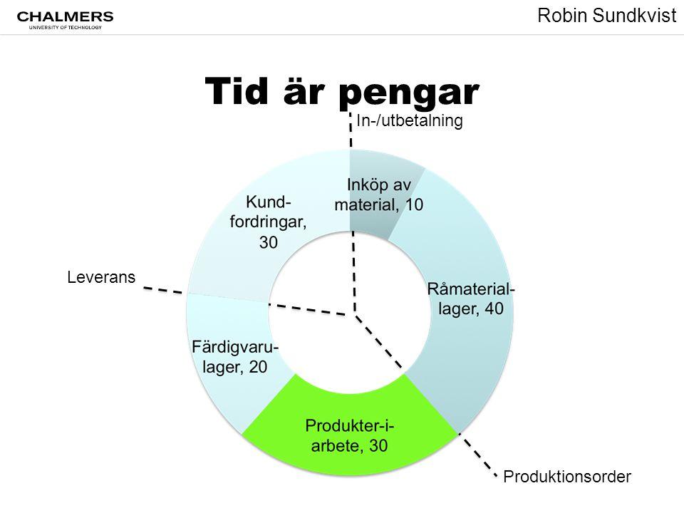 Tid är pengar In-/utbetalning Leverans Produktionsorder
