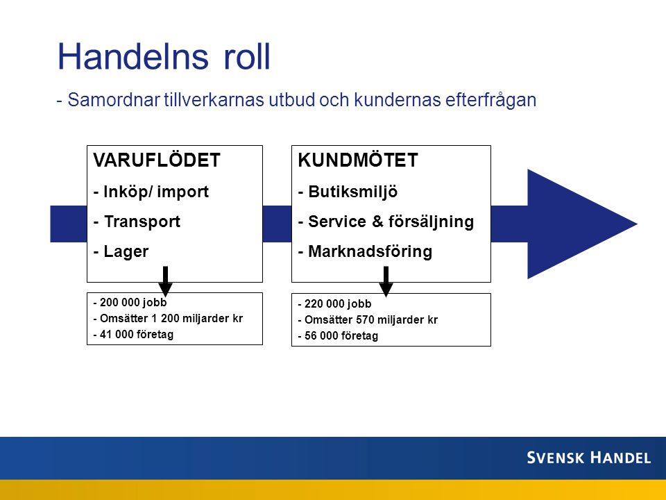 Handelns roll Samordnar tillverkarnas utbud och kundernas efterfrågan