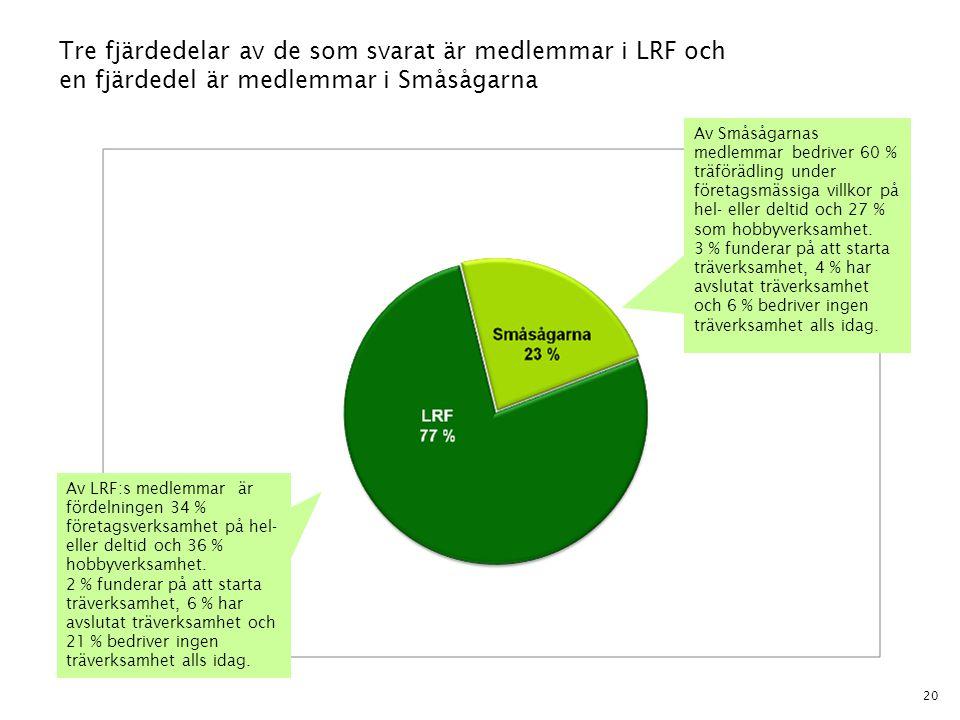 Tre fjärdedelar av de som svarat är medlemmar i LRF och en fjärdedel är medlemmar i Småsågarna