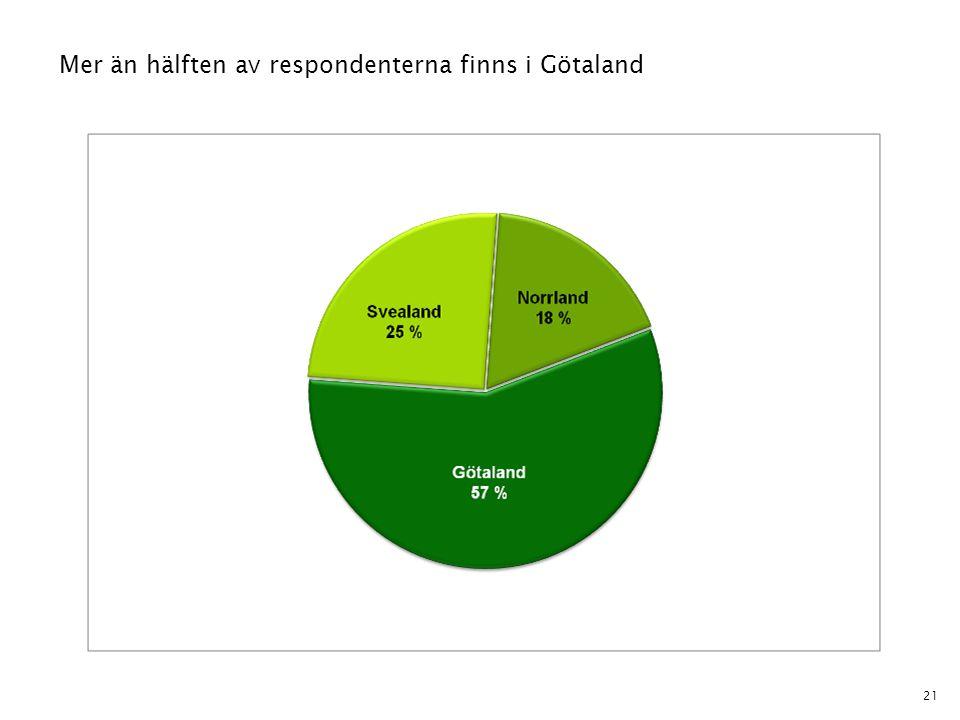 Mer än hälften av respondenterna finns i Götaland