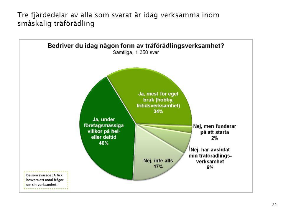 Tre fjärdedelar av alla som svarat är idag verksamma inom småskalig träförädling