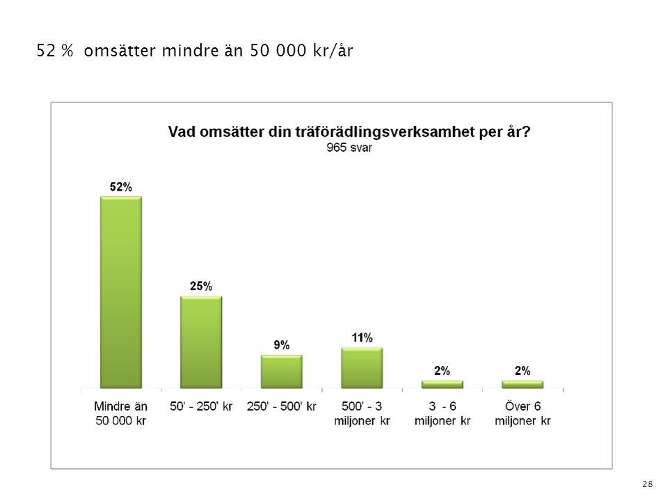 52 % omsätter mindre än 50 000 kr/år