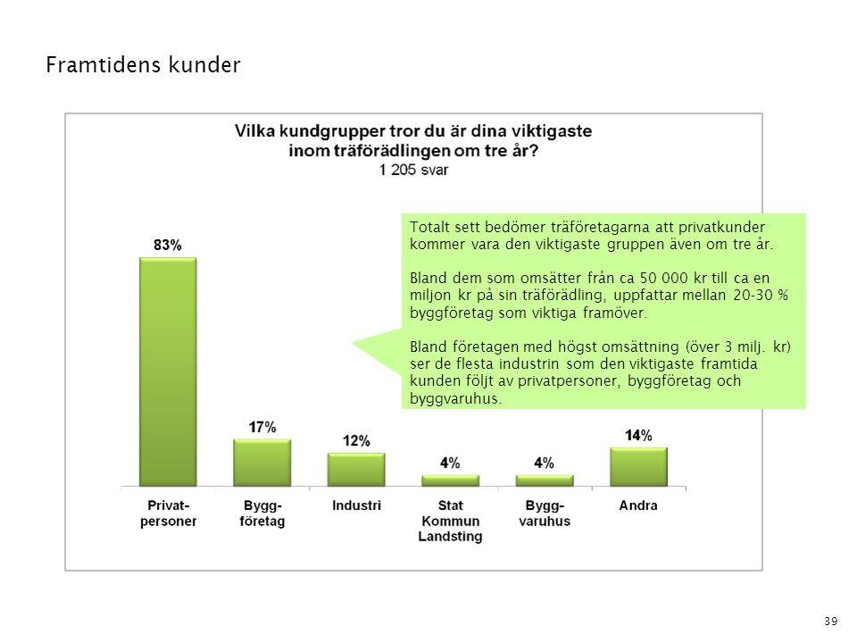 Framtidens kunder Totalt sett bedömer träföretagarna att privatkunder kommer vara den viktigaste gruppen även om tre år.