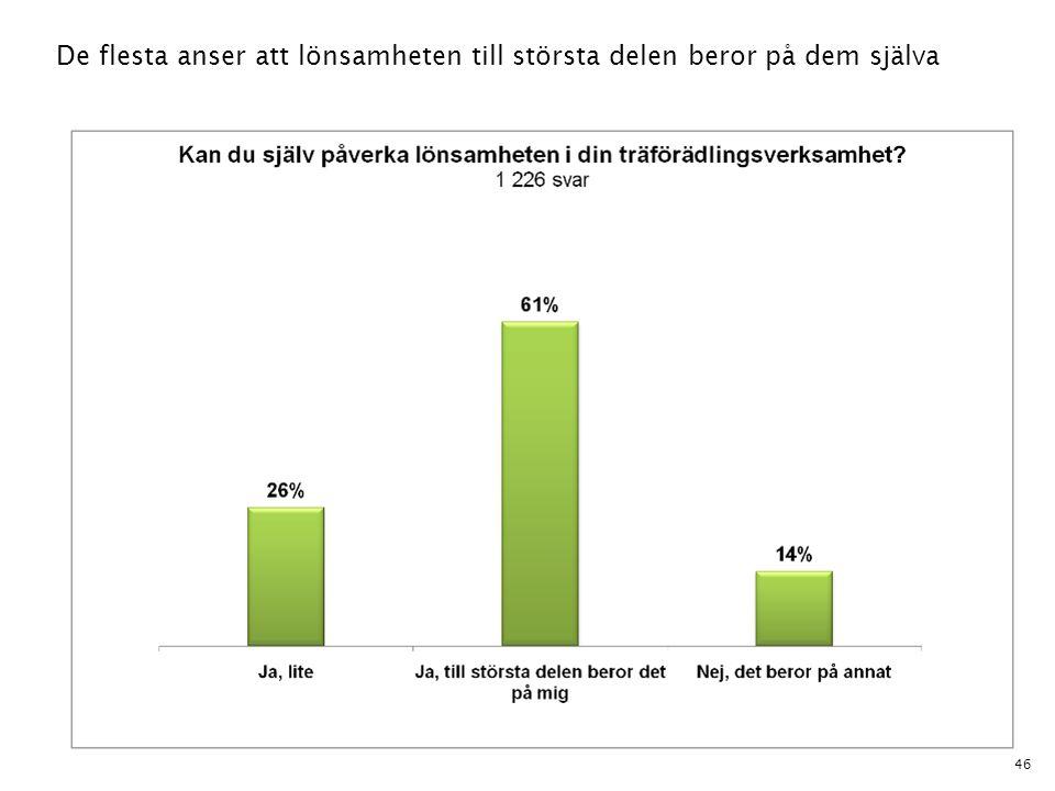 De flesta anser att lönsamheten till största delen beror på dem själva