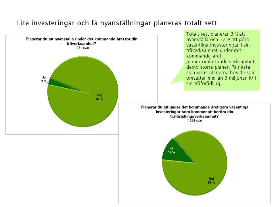Lite investeringar och få nyanställningar planeras totalt sett