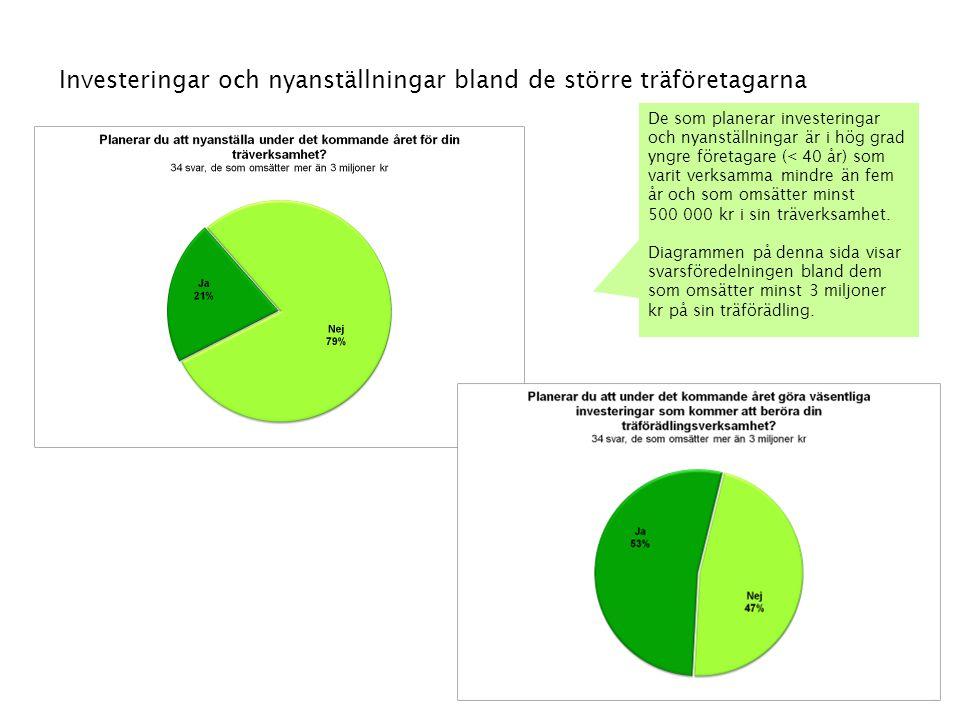 Investeringar och nyanställningar bland de större träföretagarna