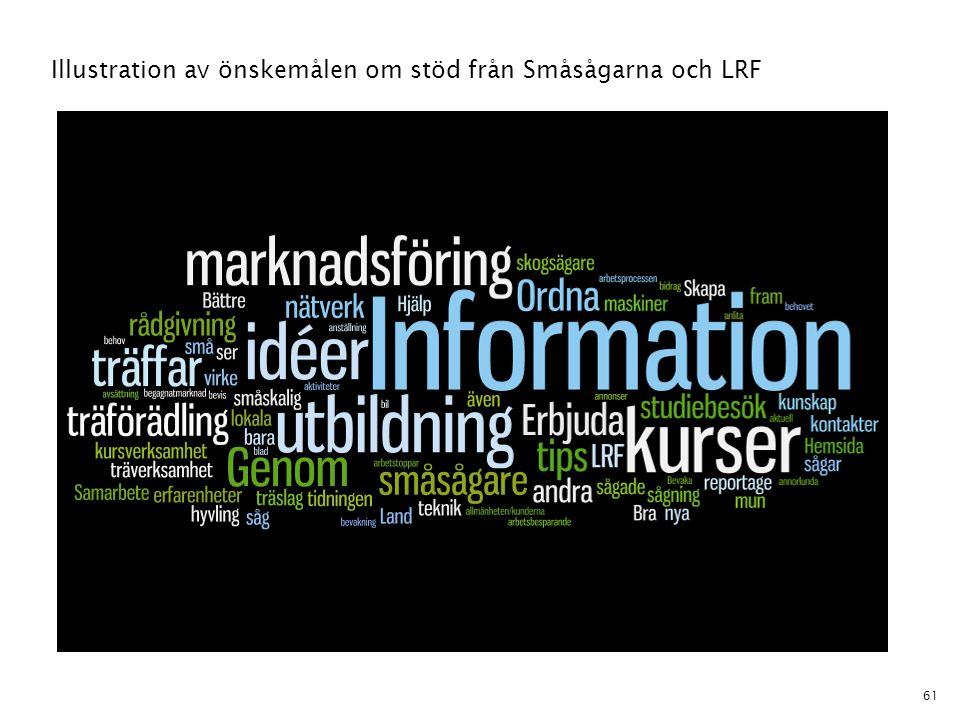Illustration av önskemålen om stöd från Småsågarna och LRF