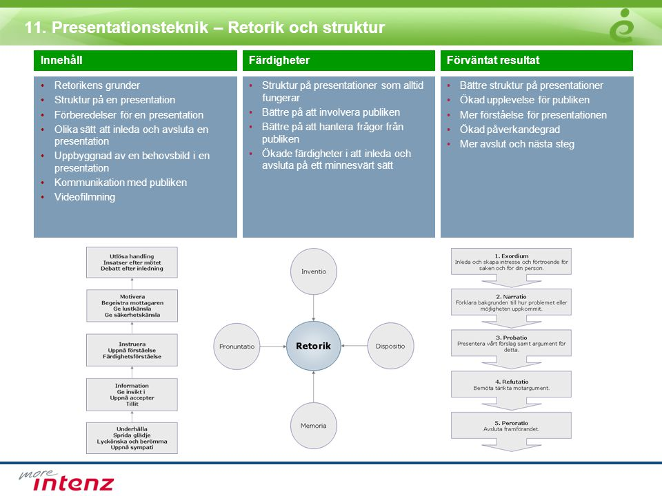 11. Presentationsteknik – Retorik och struktur