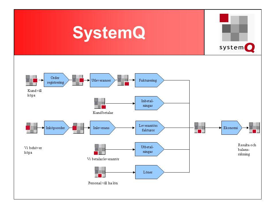 SystemQ Order registrering Utleveranser Fakturering Kund vill köpa