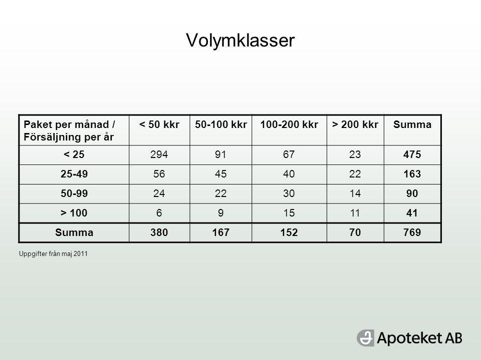 Volymklasser Paket per månad / Försäljning per år < 50 kkr