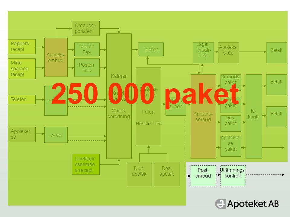 250 000 paket Ombuds-portalen Kalmar Kund- service Order- beredning