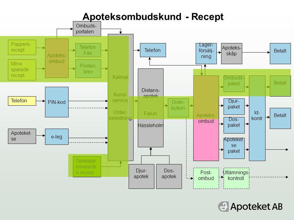 Apoteksombudskund - Recept