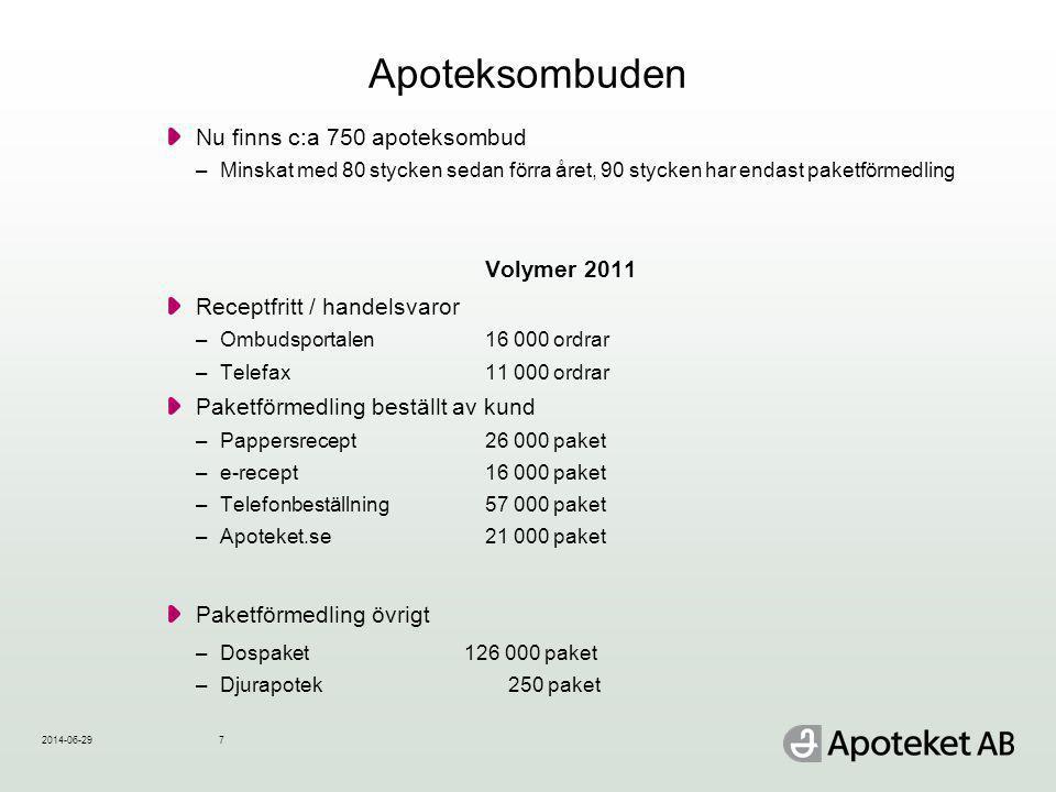 Apoteksombuden Nu finns c:a 750 apoteksombud Volymer 2011