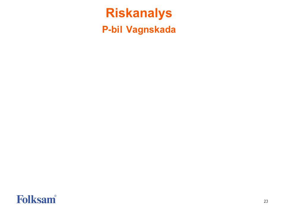 Riskanalys P-bil Vagnskada