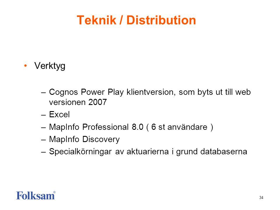 Teknik / Distribution Verktyg