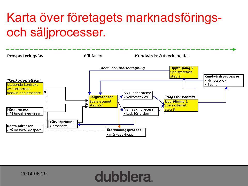 Karta över företagets marknadsförings- och säljprocesser.