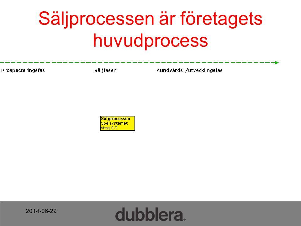 Säljprocessen är företagets huvudprocess