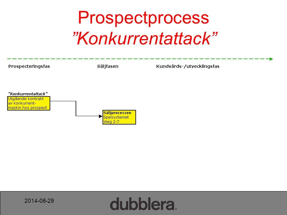 Prospectprocess Konkurrentattack