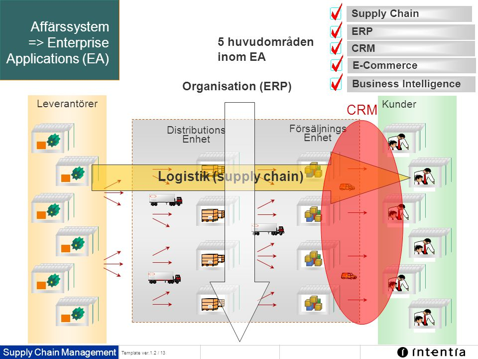 Affärssystem => Enterprise Applications (EA)