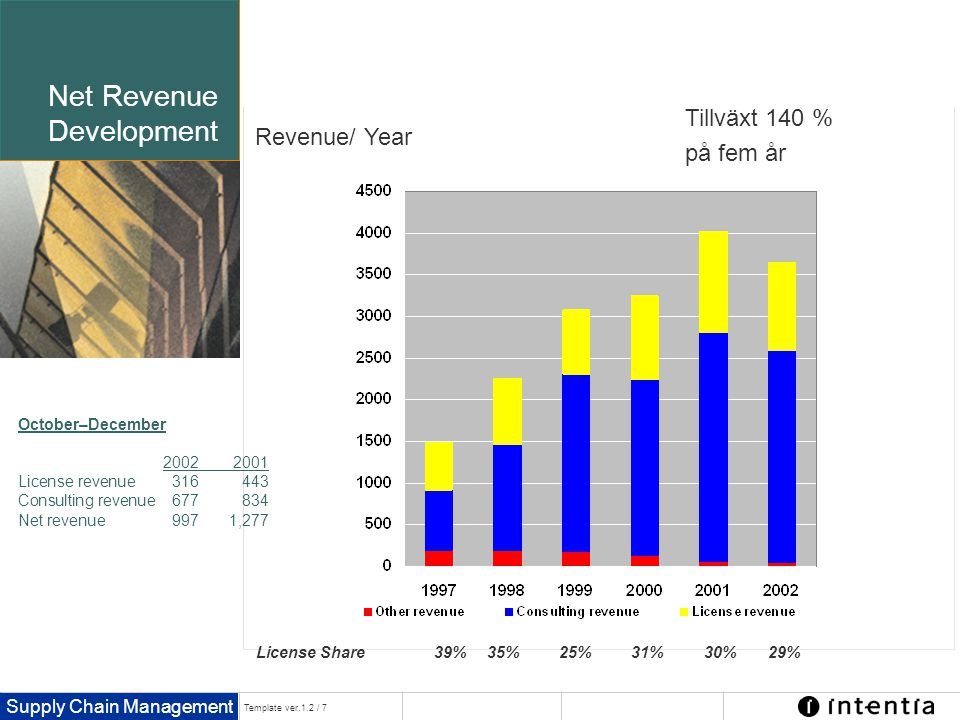 Net Revenue Development