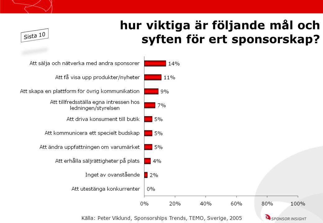 Källa: Peter Viklund, Sponsorships Trends, TEMO, Sverige, 2005