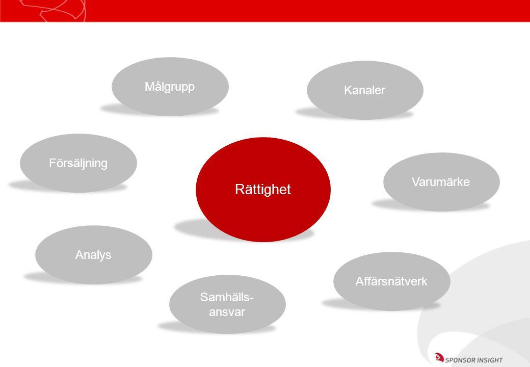 Rättighet Målgrupp Kanaler Försäljning Varumärke Analys Affärsnätverk