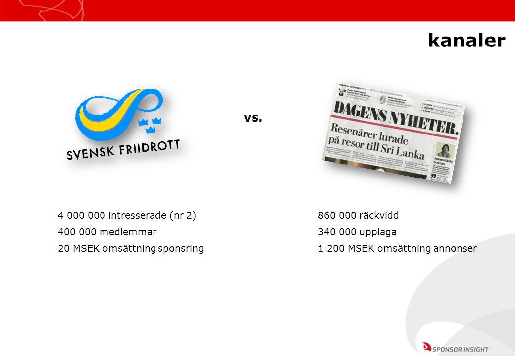 kanaler vs. Webb 4 000 000 intresserade (nr 2) 400 000 medlemmar