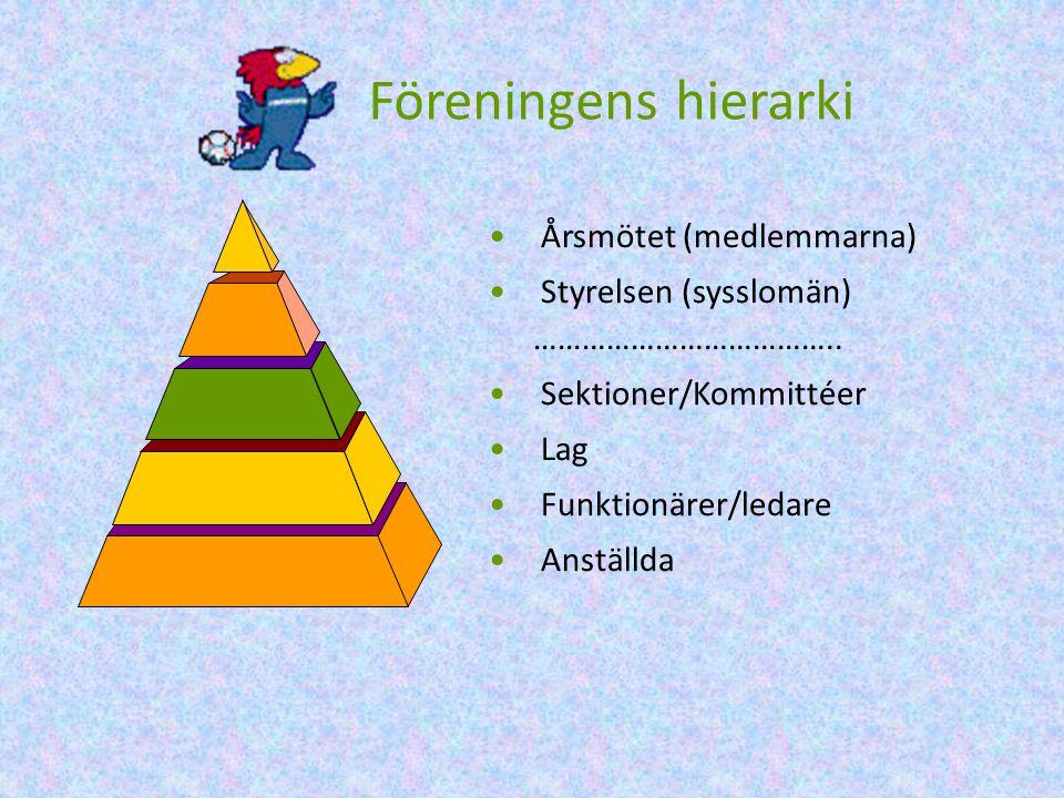 Föreningens hierarki Årsmötet (medlemmarna)