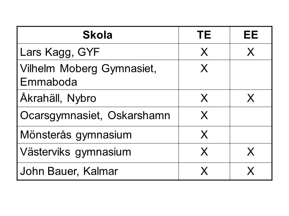 Skola TE. EE. Lars Kagg, GYF. X. Vilhelm Moberg Gymnasiet, Emmaboda. Åkrahäll, Nybro. Ocarsgymnasiet, Oskarshamn.
