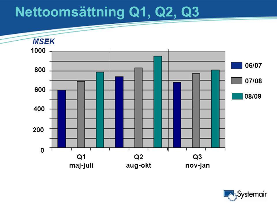 Nettoomsättning Q1, Q2, Q3 MSEK 1000 06/07 800 07/08 600 08/09 400 200