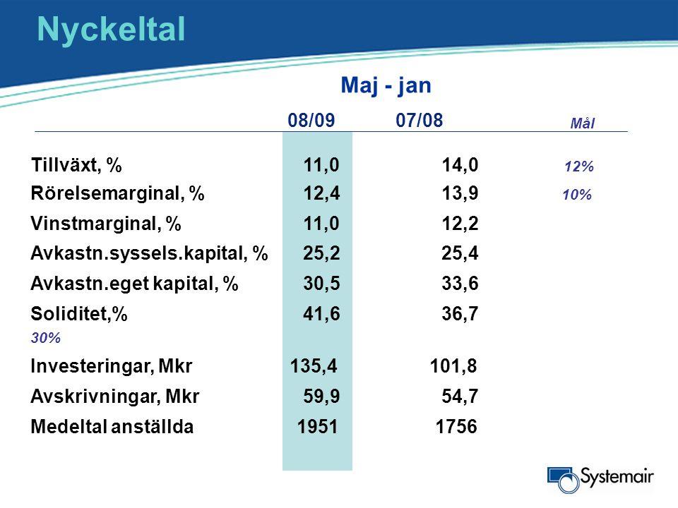 Nyckeltal Maj - jan 08/09 07/08 Tillväxt, % 11,0 14,0 12%