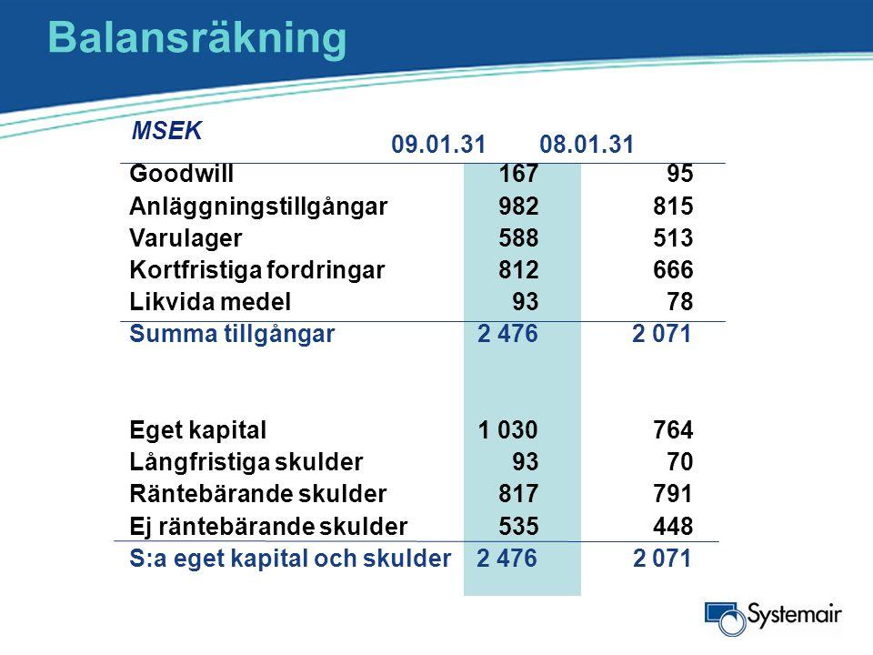 Balansräkning MSEK. 09.01.31 08.01.31.