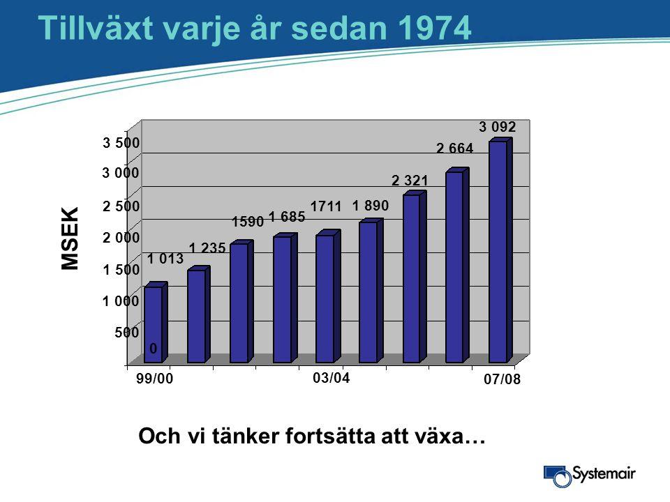 Tillväxt varje år sedan 1974