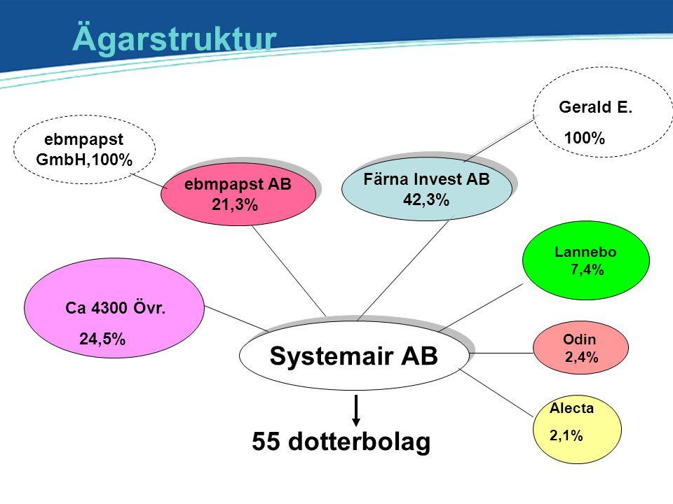 Ägarstruktur Systemair AB 55 dotterbolag Gerald E. 100% ebmpapst