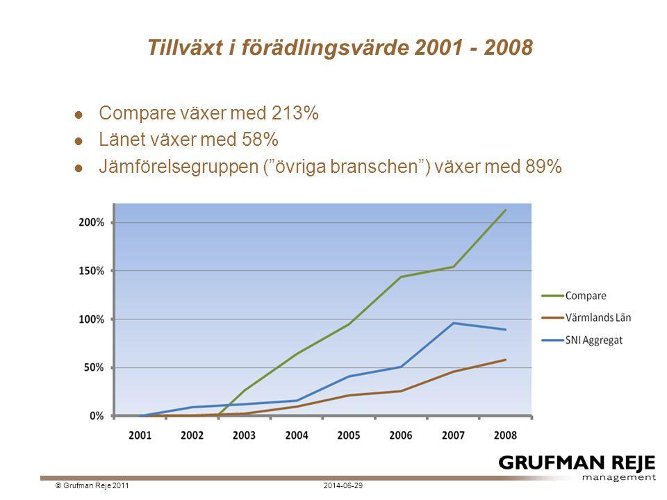 Tillväxt i förädlingsvärde 2001 - 2008
