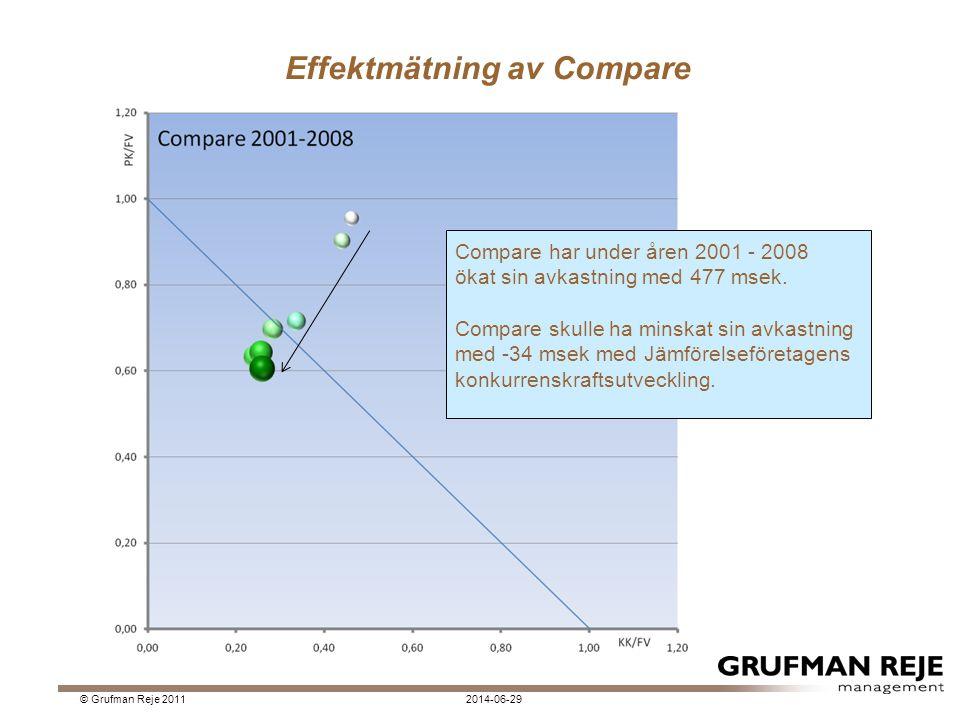 Effektmätning av Compare
