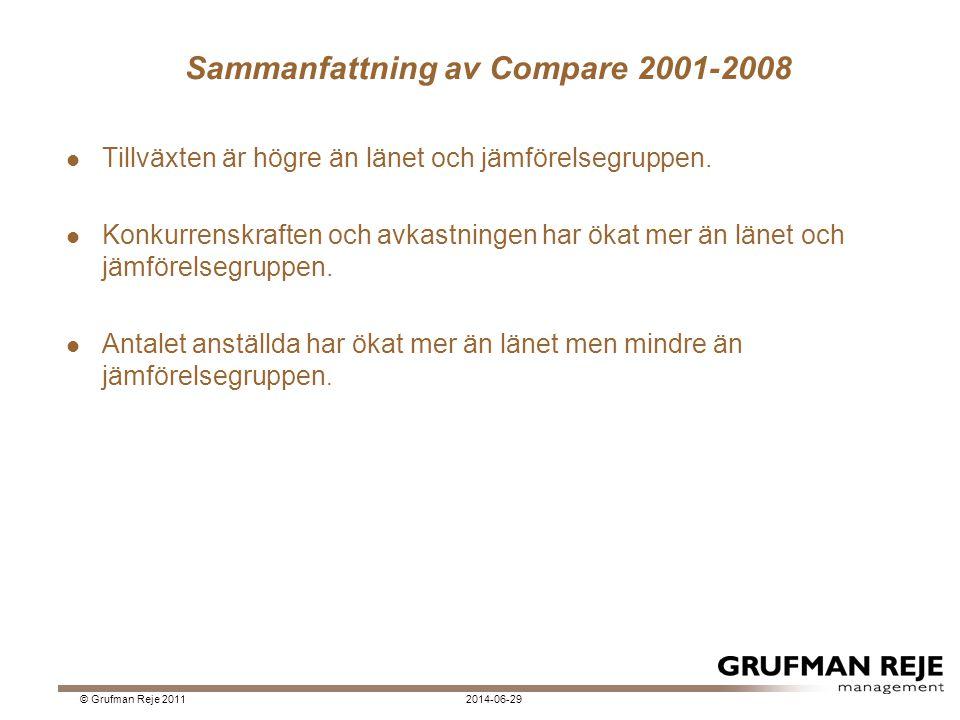 Sammanfattning av Compare 2001-2008